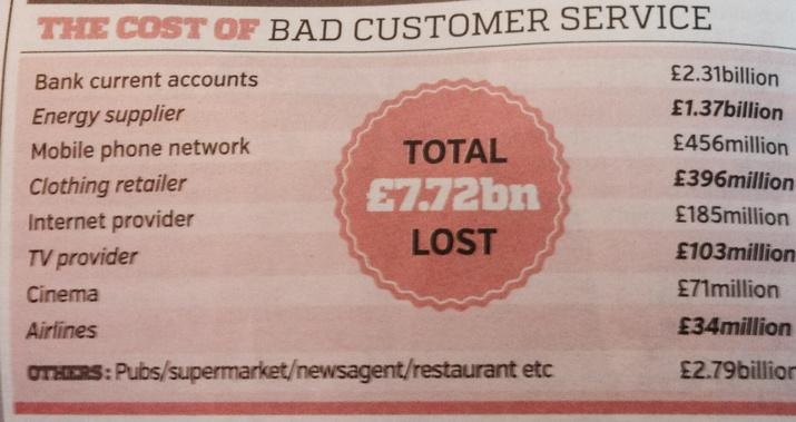 Illustrations of bad customer service